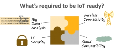 IoT Adoption Across Small and Medium Business in Canada