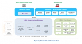 Fortune Global 50 Financial Institution Accelerates Application Delivery with Anuta NCX Network Service Orchestration
