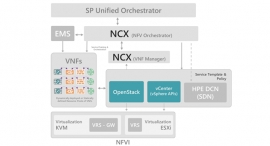 NFV-based Service Orchestration - Delivering Unparalleled Agility and Responsiveness for Operators' Data Centers
