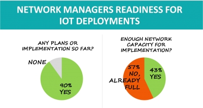 Network Managers Readiness for IoT Deployments