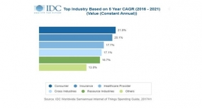 Global Spending on IoT to Reach $772.5 billion in 2018: IDC