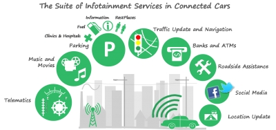 2015 Webinar Series - The Connected Car