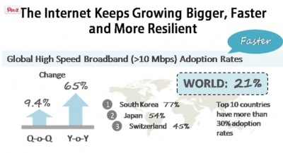 The Internet Keeps Growing Bigger, Faster and More Resilient