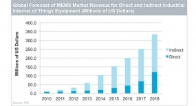 Growth in MEMS Market Point to Operators' IoT/M2M Future Opportunities