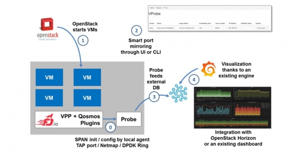 CTO View: Boosting VNF Performance with Vector Packet Processing (VPP)