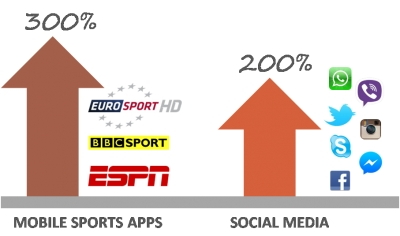 Mobile Data Usage Trends During Game Times World Cup 2014